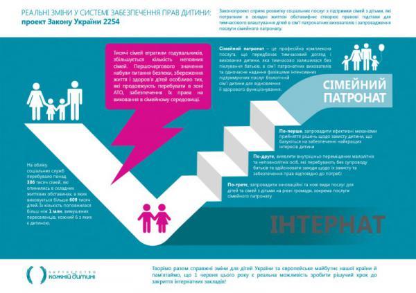 Реальні зміни у системі забезпечення прав дитини: проект Закону України №2254